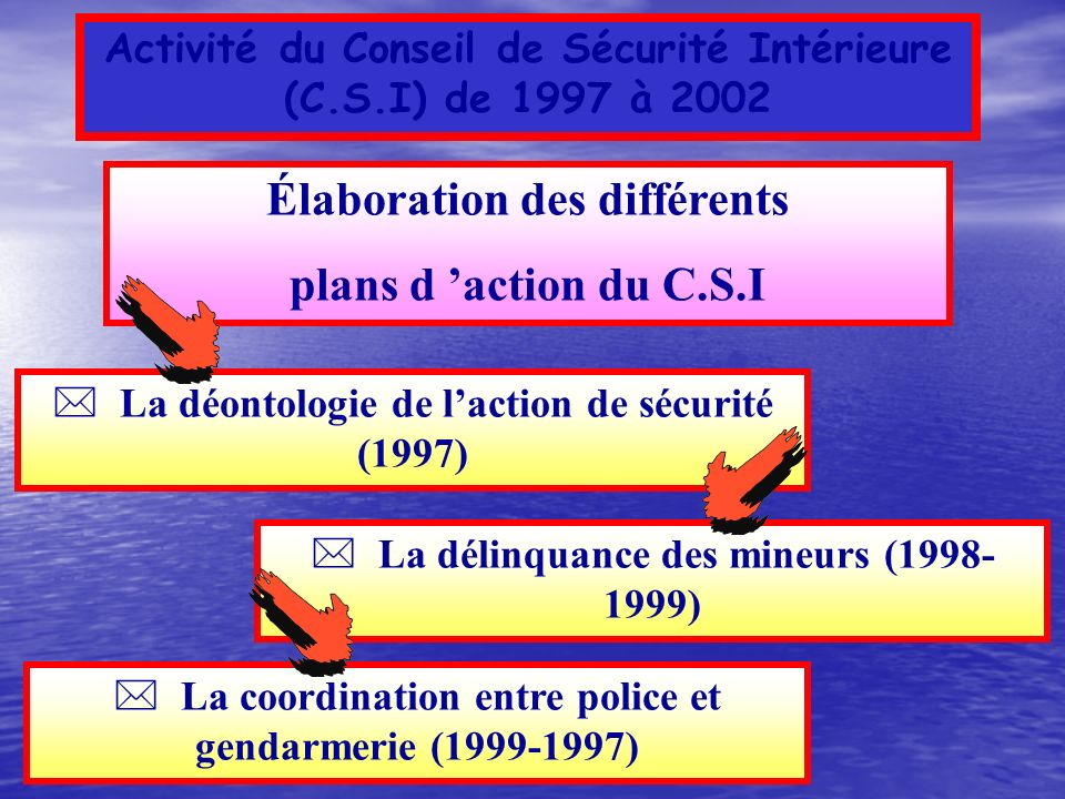 Élaboration des différents plans d 'action du C.S.I