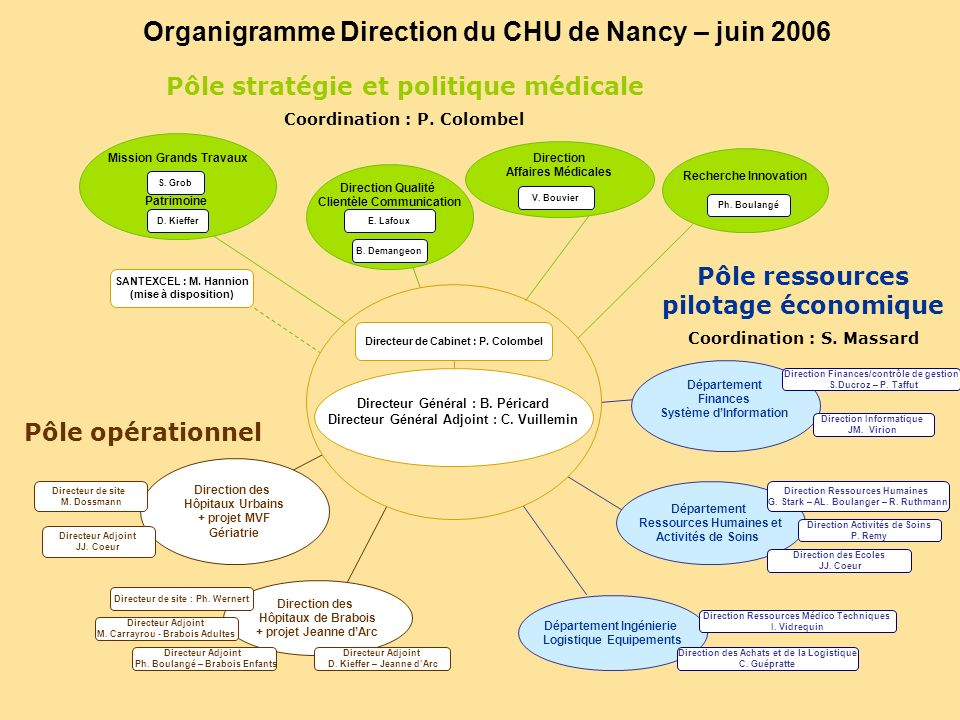 Organigramme Direction du CHU de Nancy – juin 2006