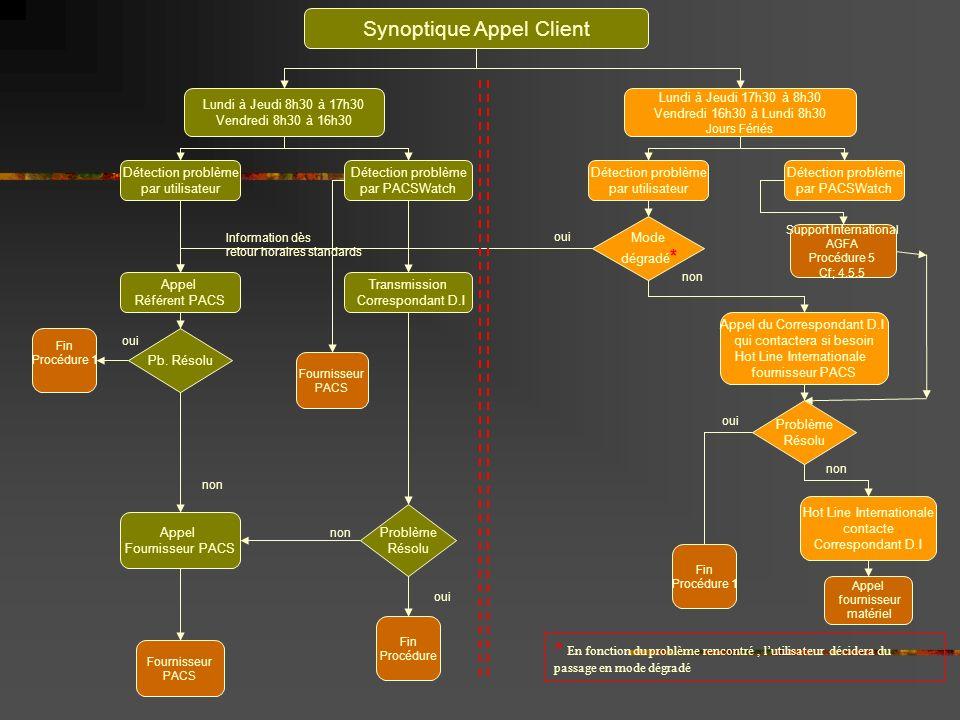 Synoptique Appel Client
