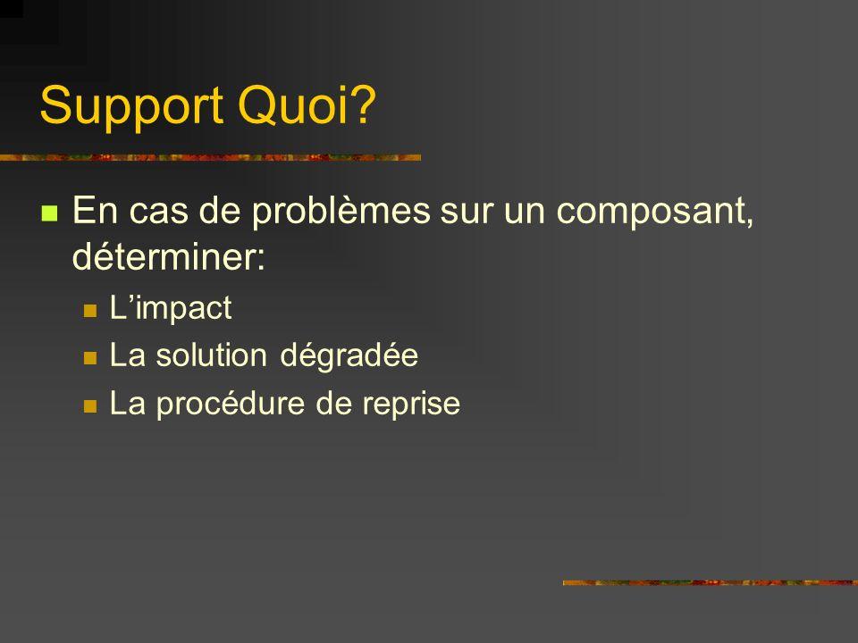Support Quoi En cas de problèmes sur un composant, déterminer: