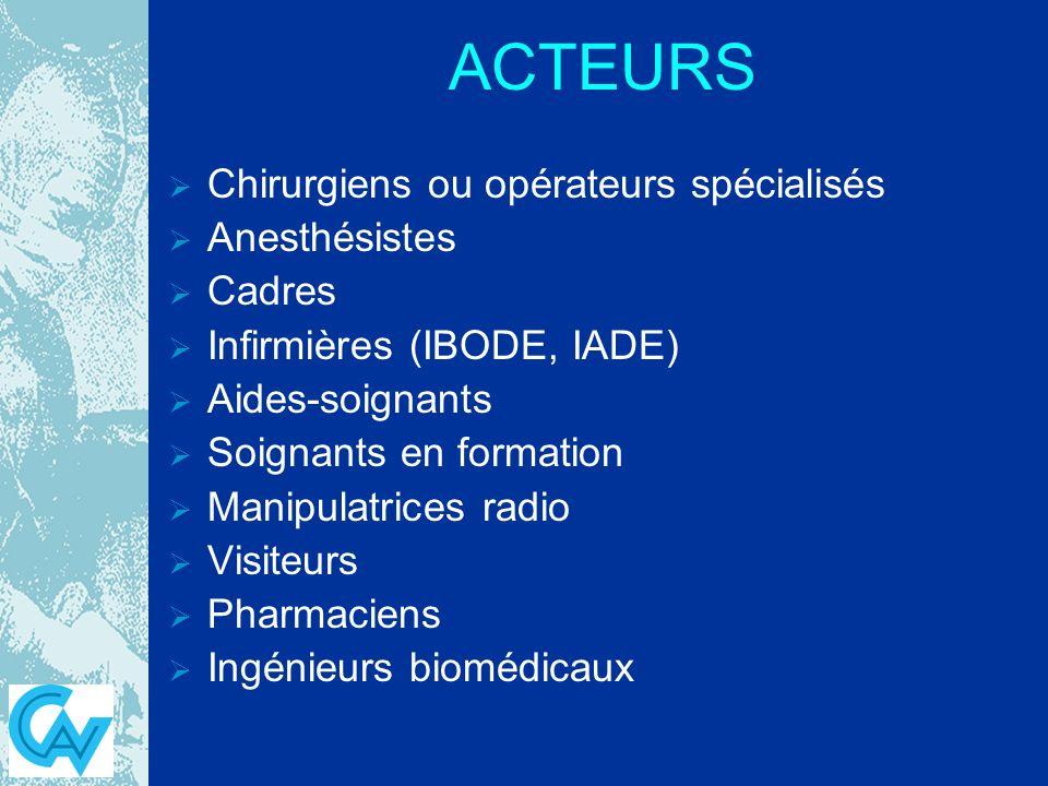 ACTEURS Chirurgiens ou opérateurs spécialisés Anesthésistes Cadres