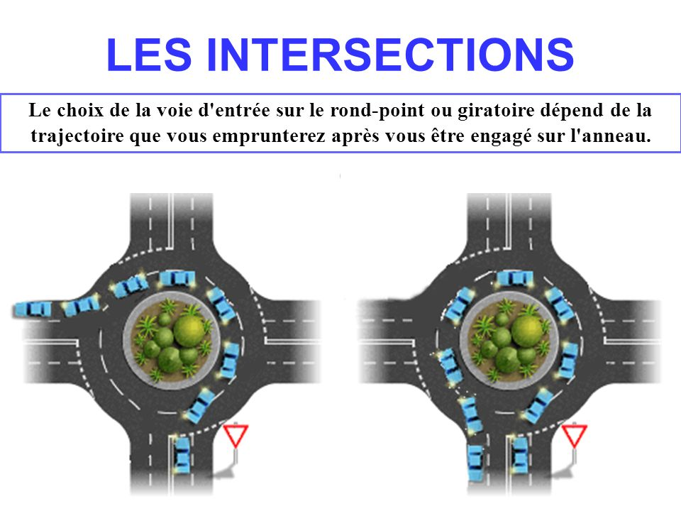 LES INTERSECTIONS
