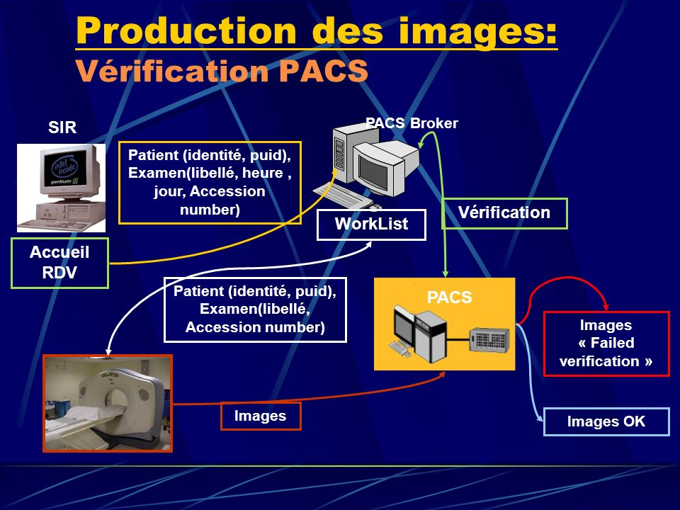 Production des images: Vérification PACS