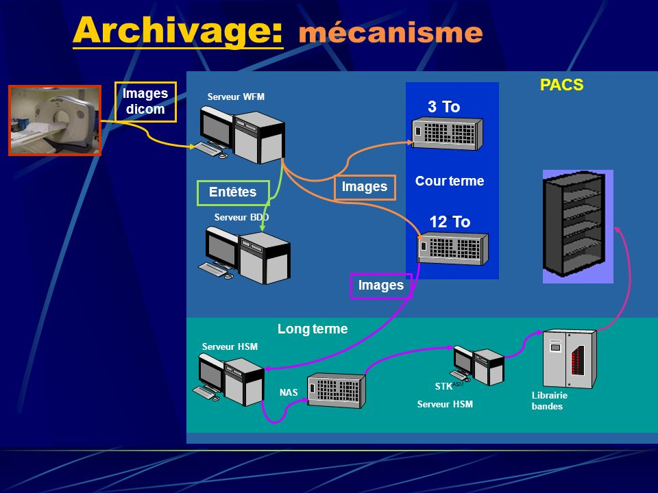 Archivage: mécanisme PACS 3 To 12 To Images dicom Cour terme Images