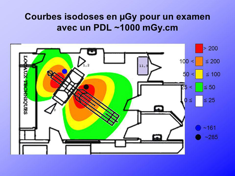 Courbes isodoses en µGy pour un examen avec un PDL ~1000 mGy.cm