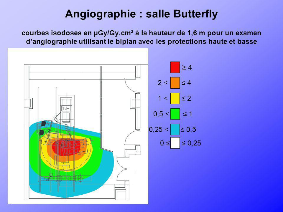 Angiographie : salle Butterfly courbes isodoses en µGy/Gy
