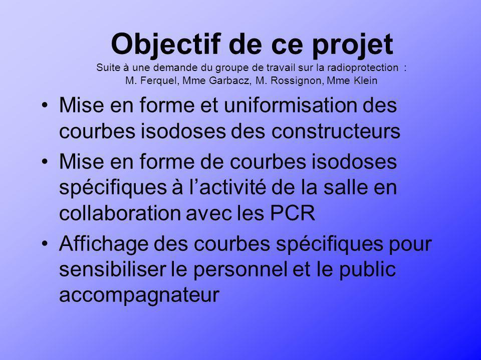 Objectif de ce projet Suite à une demande du groupe de travail sur la radioprotection : M. Ferquel, Mme Garbacz, M. Rossignon, Mme Klein