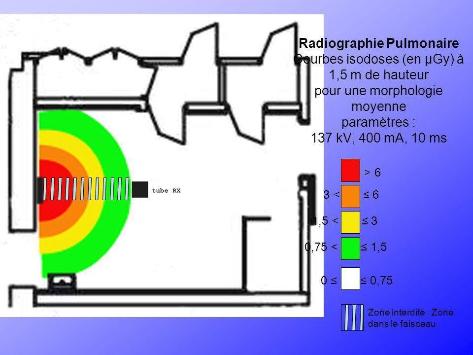 Radiographie Pulmonaire Courbes isodoses (en µGy) à 1,5 m de hauteur pour une morphologie moyenne paramètres : 137 kV, 400 mA, 10 ms