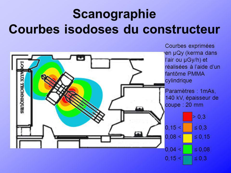 Scanographie Courbes isodoses du constructeur