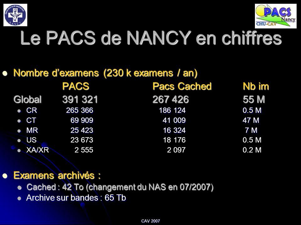Le PACS de NANCY en chiffres