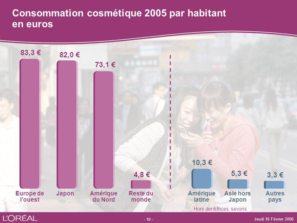 Consommation cosmétique 2005 par habitant en euros