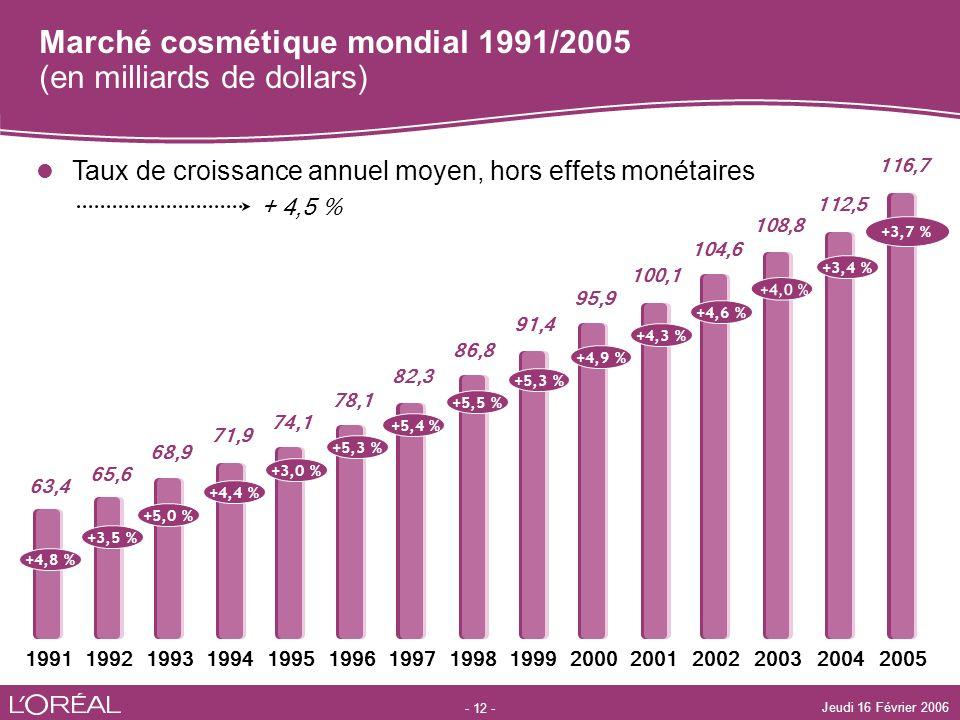Marché cosmétique mondial 1991/2005 (en milliards de dollars)