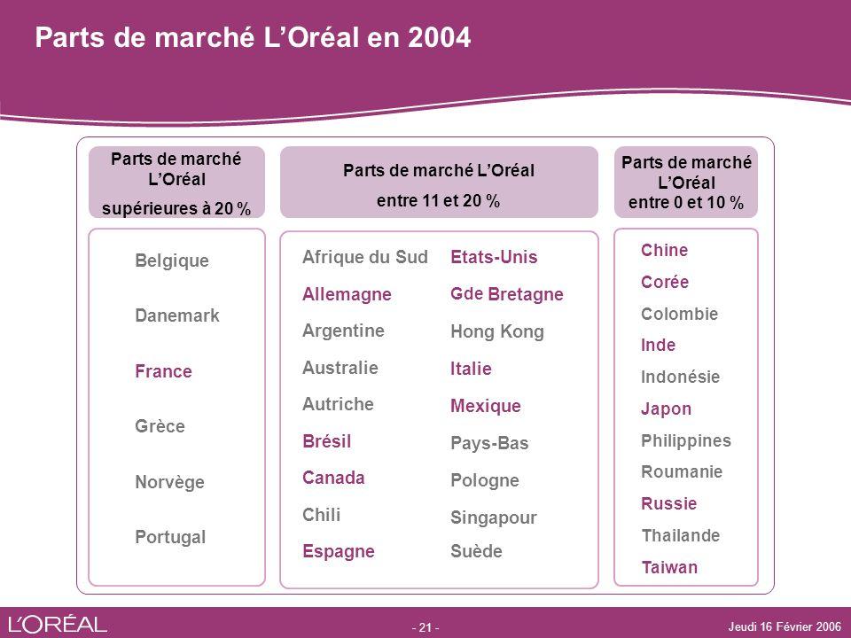 Parts de marché L'Oréal en 2004