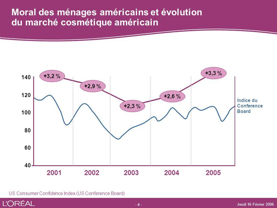Moral des ménages américains et évolution du marché cosmétique américain