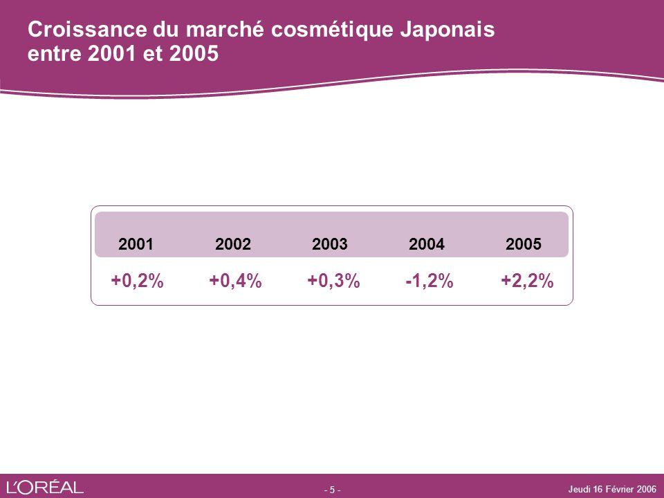 Croissance du marché cosmétique Japonais entre 2001 et 2005
