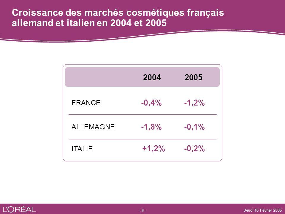 Croissance des marchés cosmétiques français allemand et italien en 2004 et 2005
