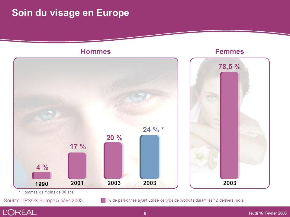 Soin du visage en Europe