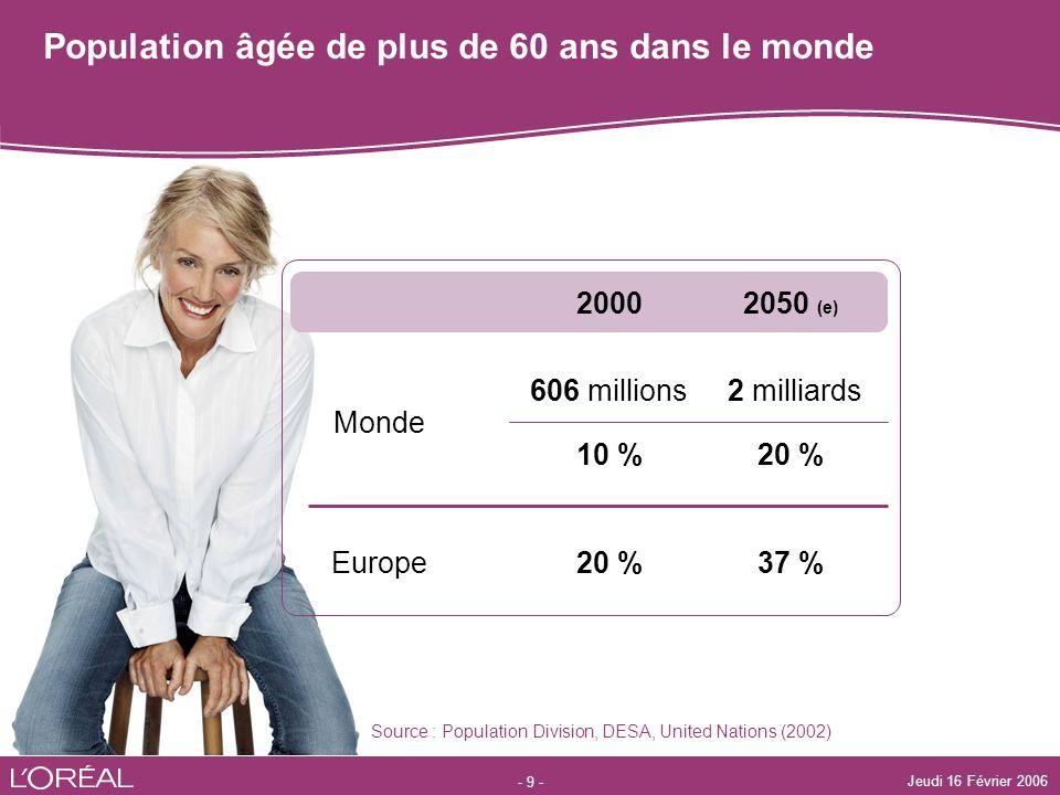 Population âgée de plus de 60 ans dans le monde