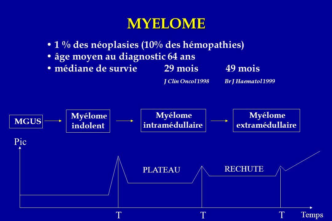 MYELOME 1 % des néoplasies (10% des hémopathies)