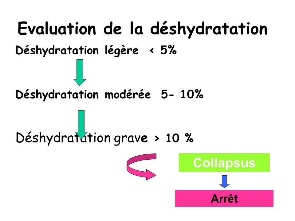 Evaluation de la déshydratation