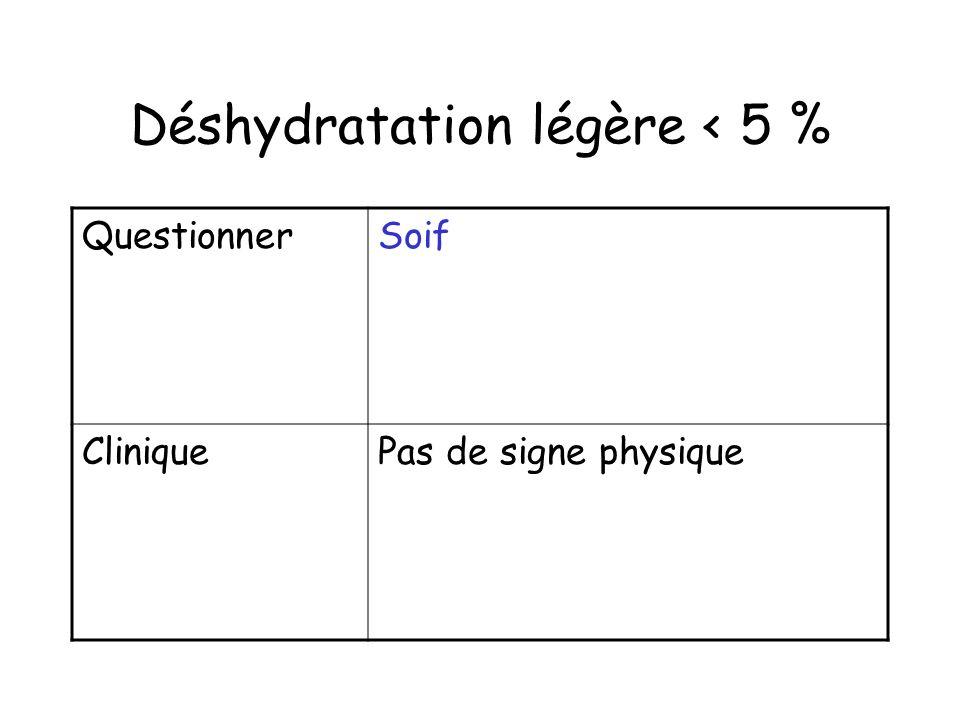 Déshydratation légère < 5 %