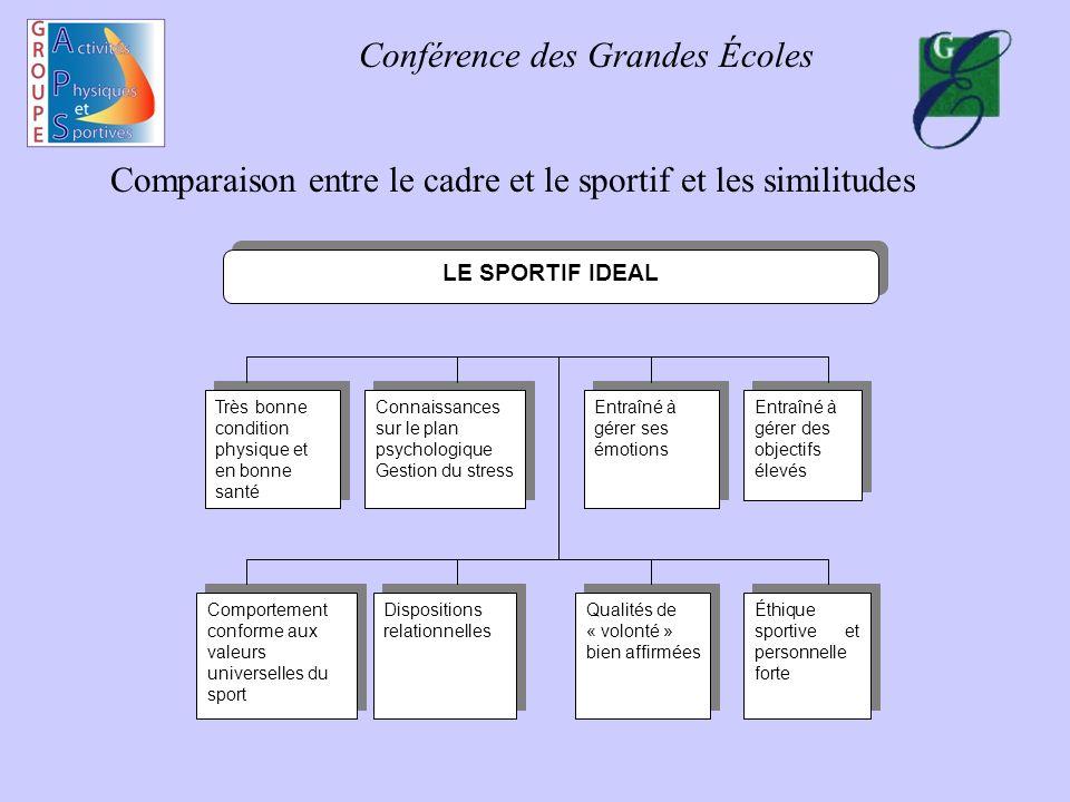 Comparaison entre le cadre et le sportif et les similitudes