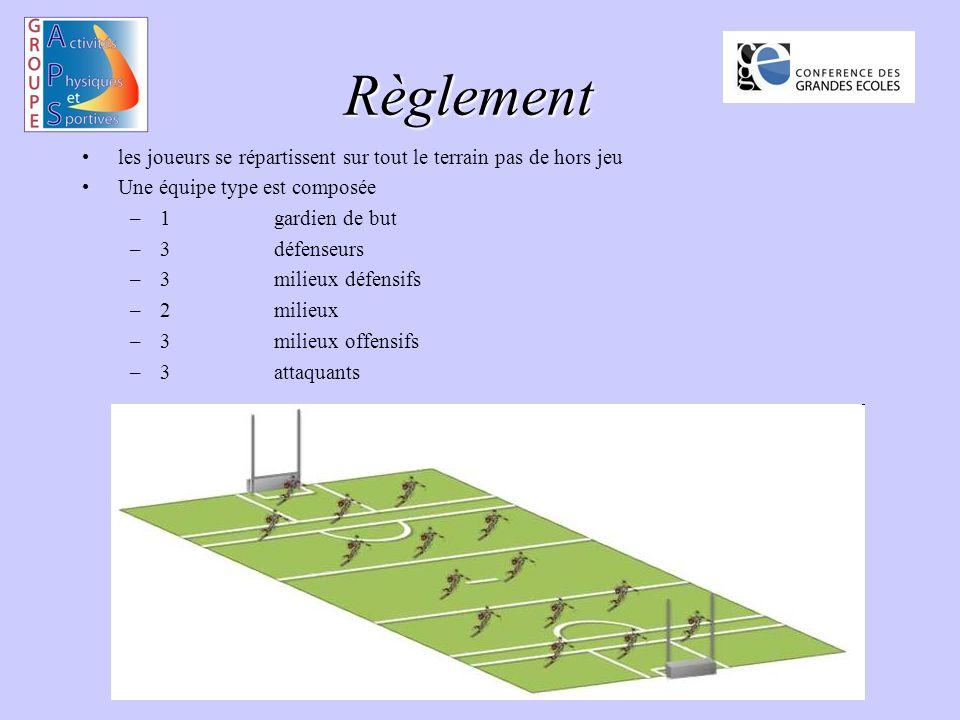 Règlement les joueurs se répartissent sur tout le terrain pas de hors jeu. Une équipe type est composée.