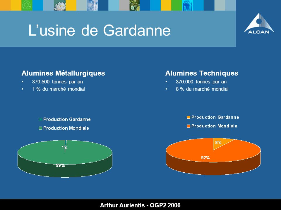 L'usine de Gardanne Alumines Métallurgiques Alumines Techniques