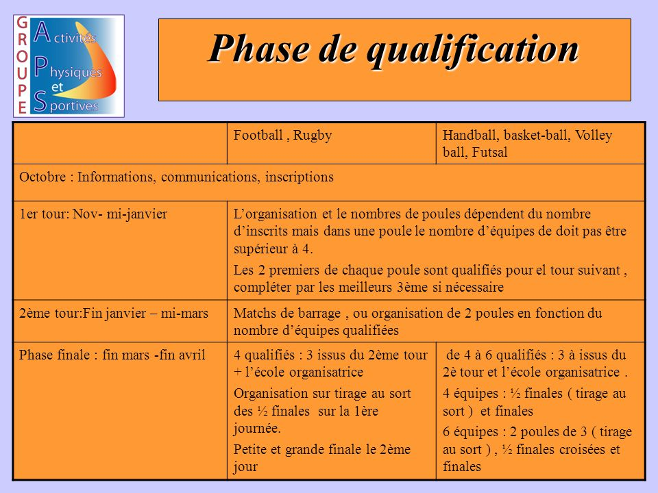 Phase de qualification