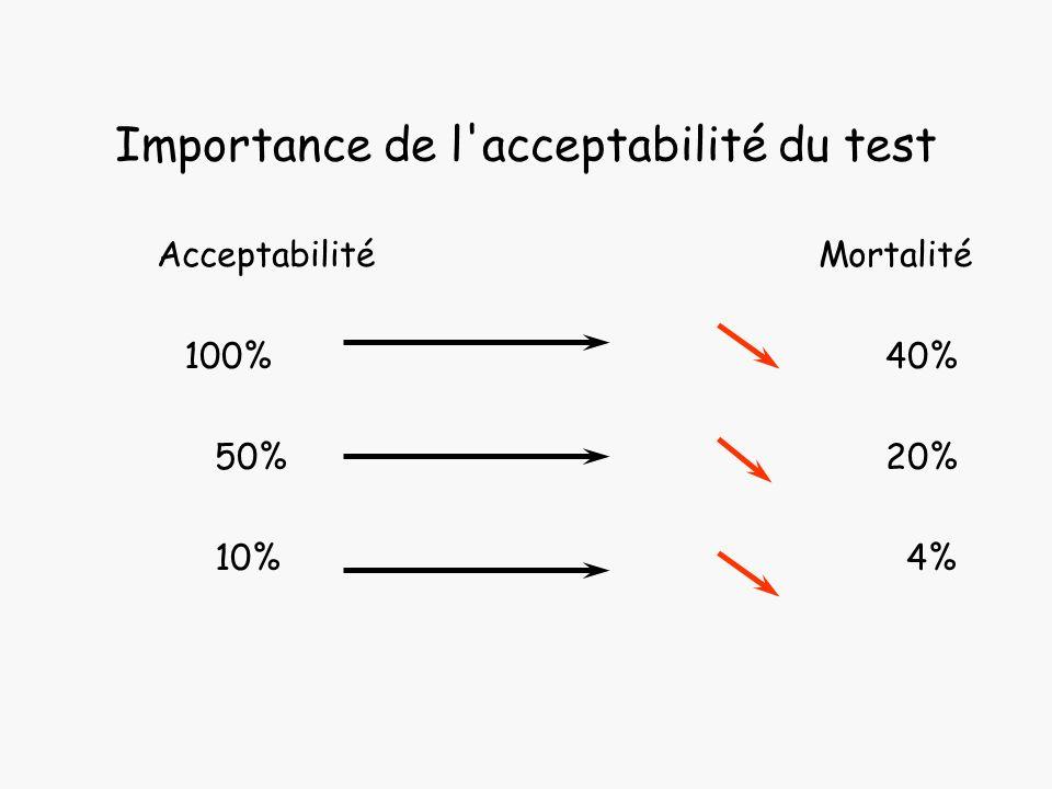 Importance de l acceptabilité du test