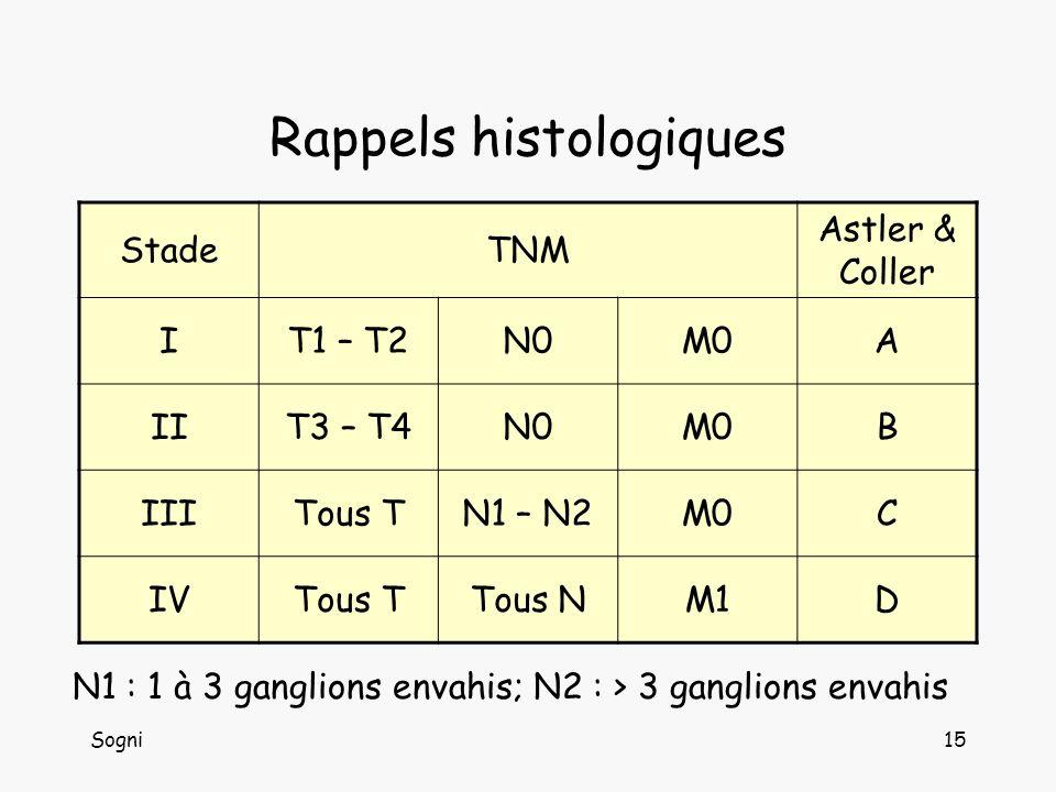 Rappels histologiques