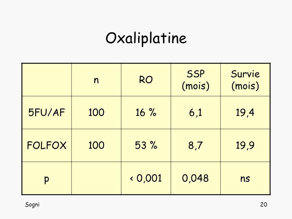 Oxaliplatine n RO SSP (mois) Survie (mois) 5FU/AF 100 16 % 6,1 19,4