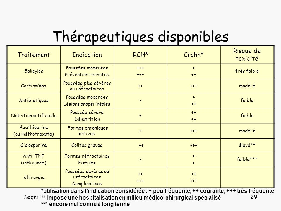 Thérapeutiques disponibles
