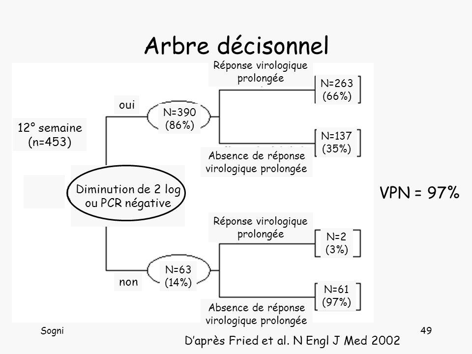 Arbre décisonnel VPN = 97% oui 12° semaine (n=453) Diminution de 2 log