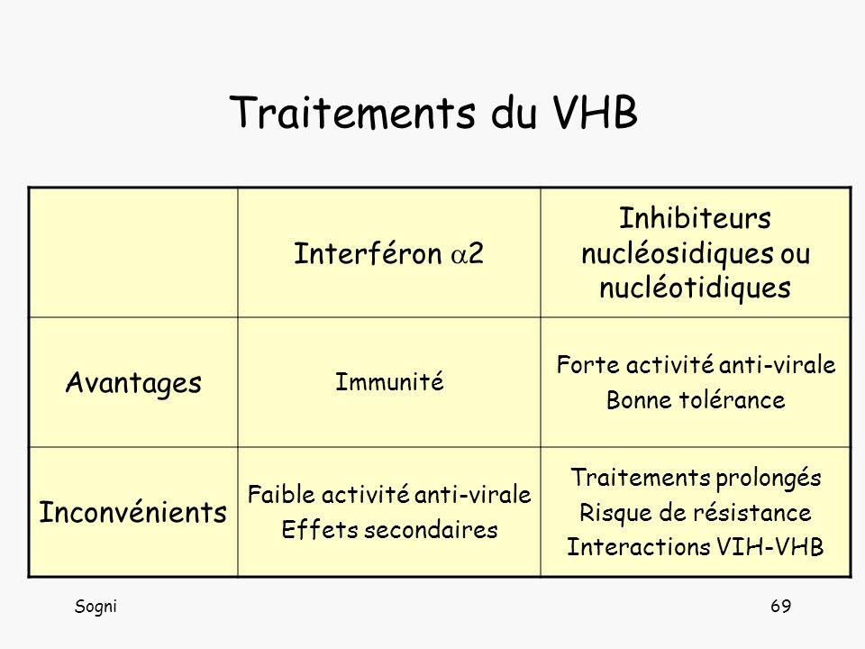 Traitements du VHB Inhibiteurs nucléosidiques ou nucléotidiques