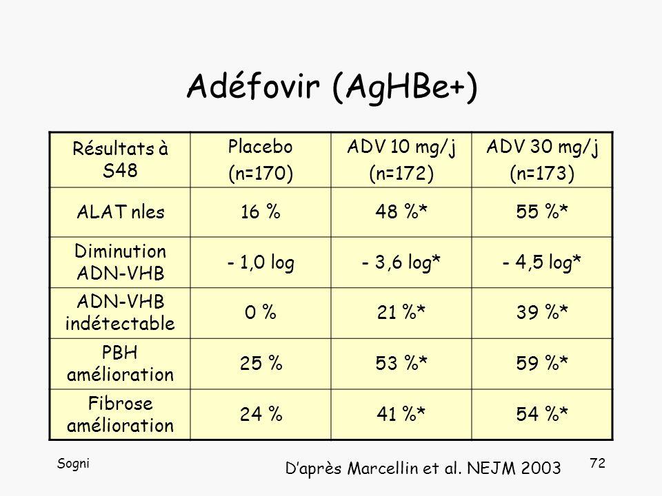 Adéfovir (AgHBe+) Résultats à S48 Placebo (n=170) ADV 10 mg/j (n=172)