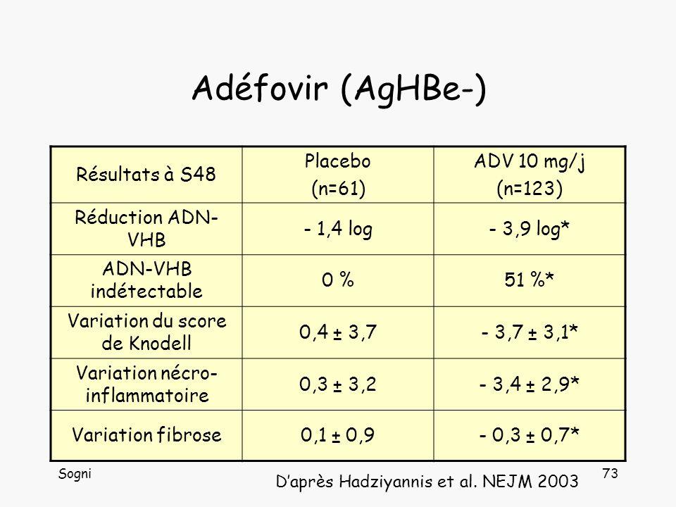 Adéfovir (AgHBe-) Résultats à S48 Placebo (n=61) ADV 10 mg/j (n=123)