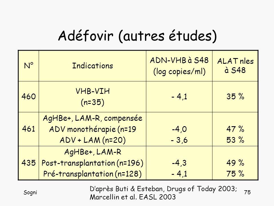 Adéfovir (autres études)