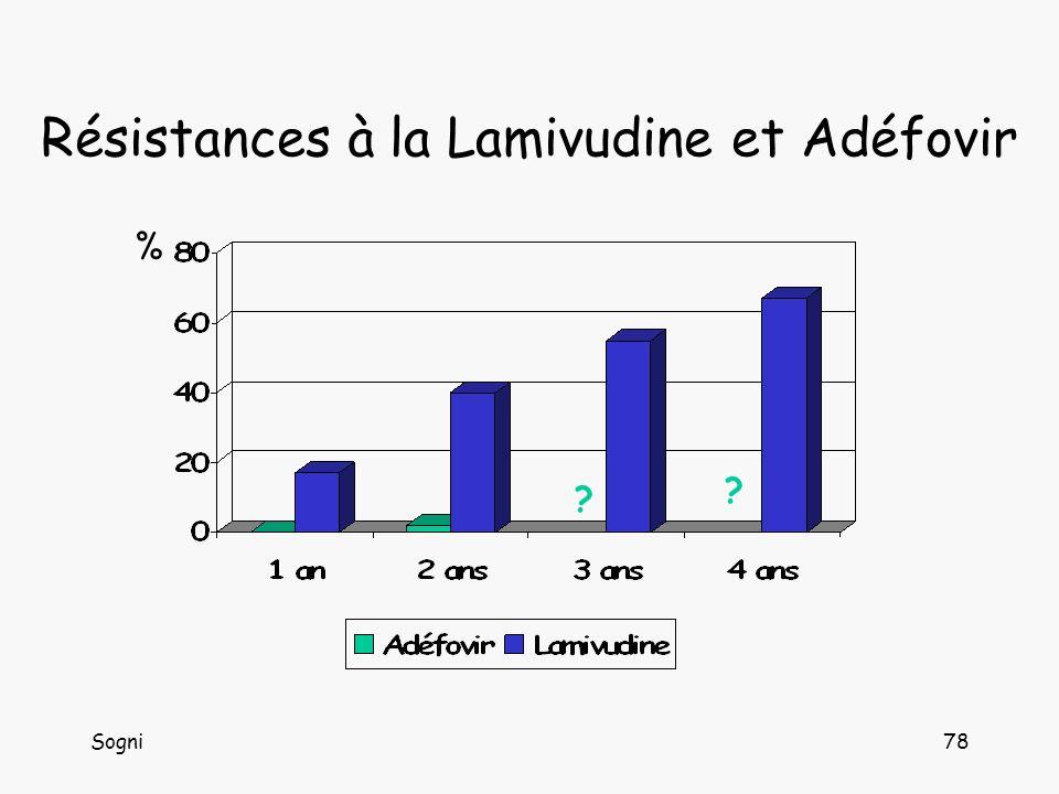 Résistances à la Lamivudine et Adéfovir