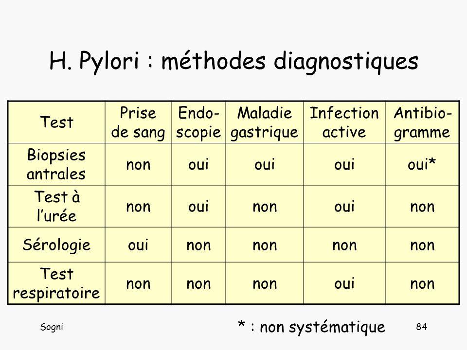 H. Pylori : méthodes diagnostiques