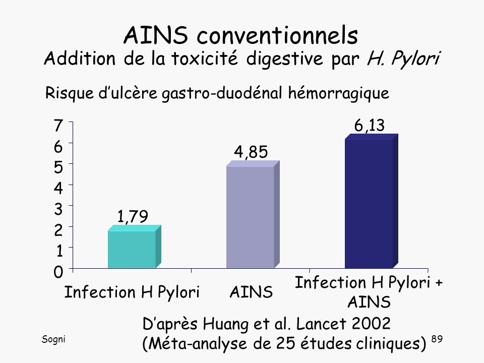 AINS conventionnels Addition de la toxicité digestive par H. Pylori