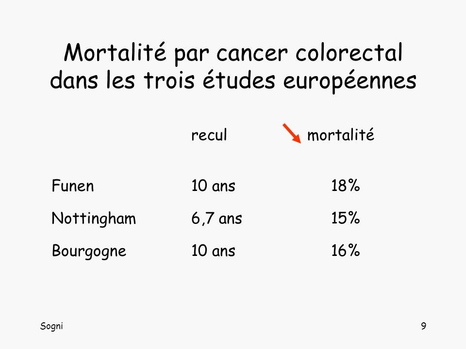 Mortalité par cancer colorectal dans les trois études européennes