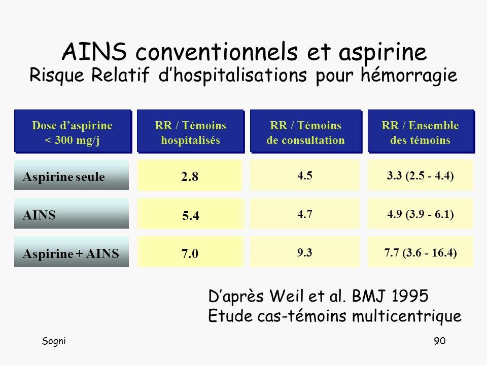 AINS conventionnels et aspirine