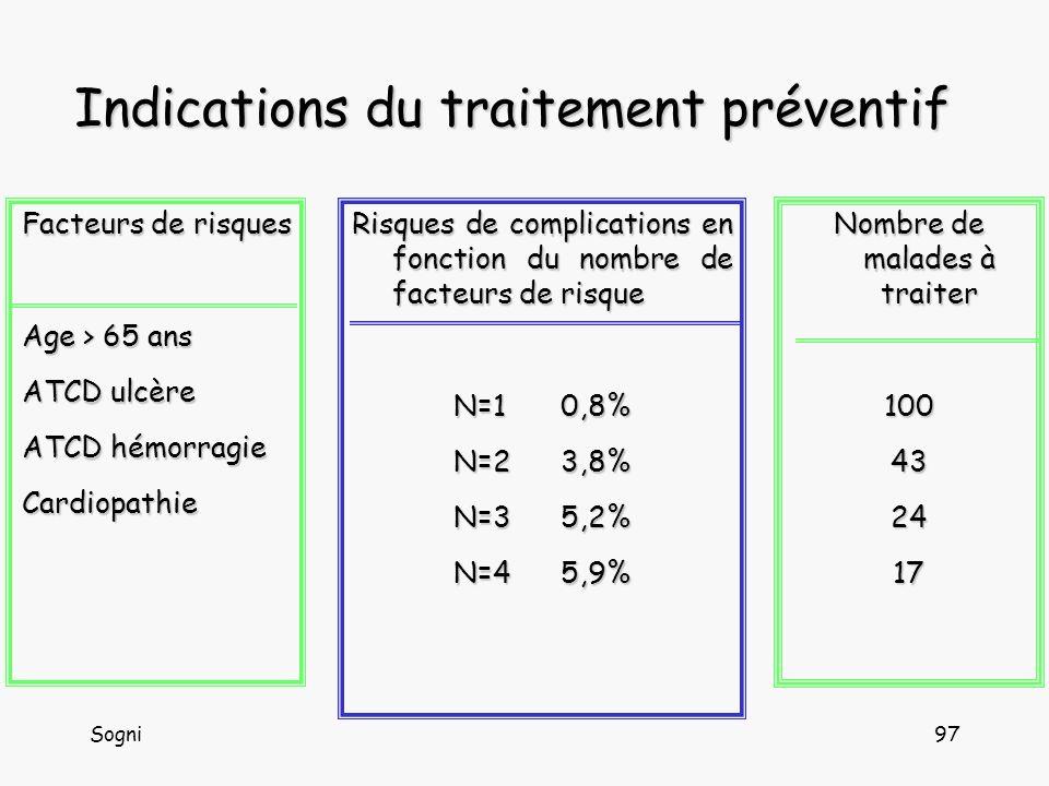 Indications du traitement préventif