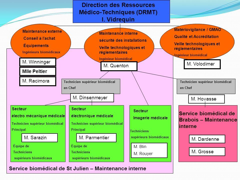 Direction des Ressources Médico-Techniques (DRMT)