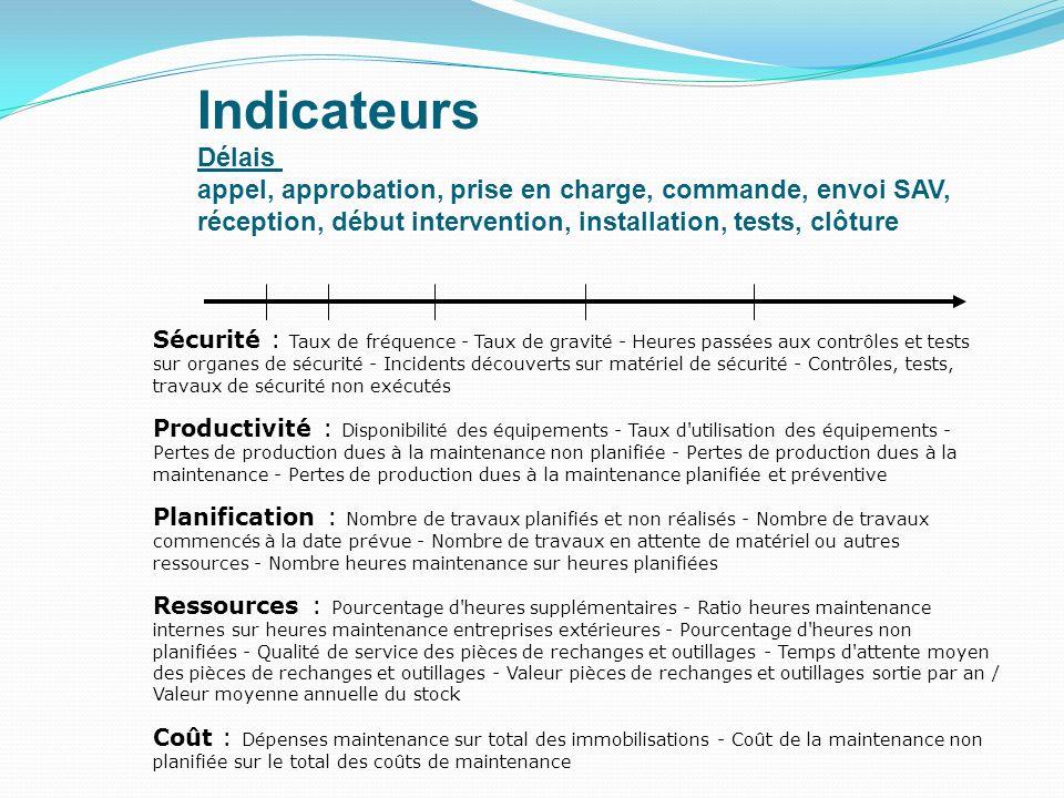 IndicateursDélais. appel, approbation, prise en charge, commande, envoi SAV, réception, début intervention, installation, tests, clôture.