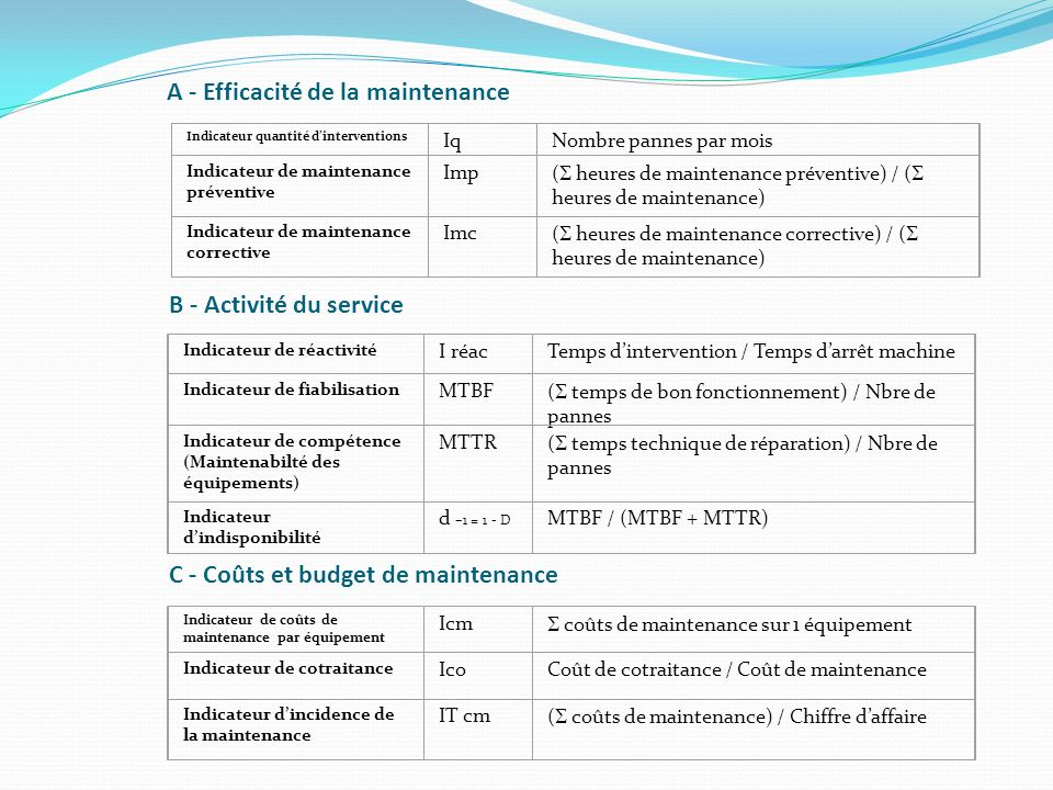 A - Efficacité de la maintenance