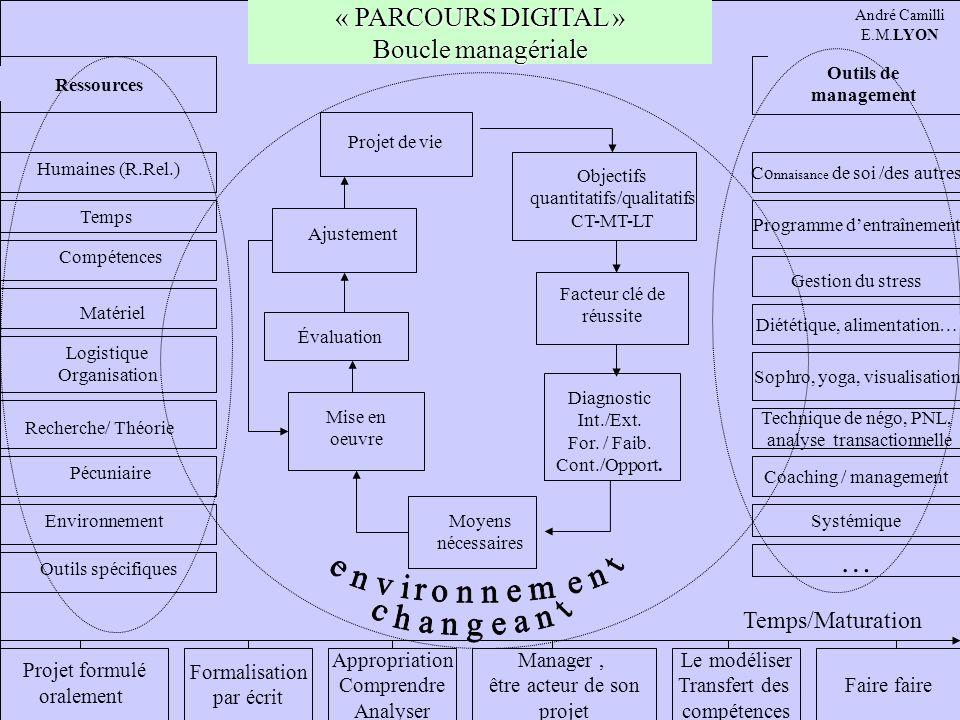 … « PARCOURS DIGITAL » Boucle managériale Temps/Maturation Ressources