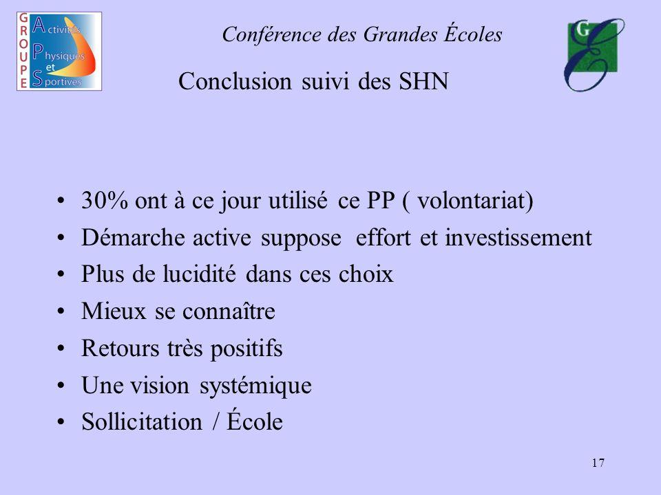 Conclusion suivi des SHN