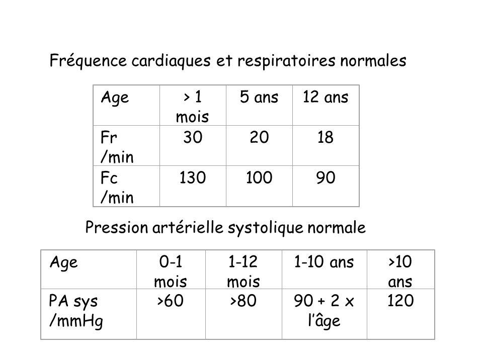 Fréquence cardiaques et respiratoires normales